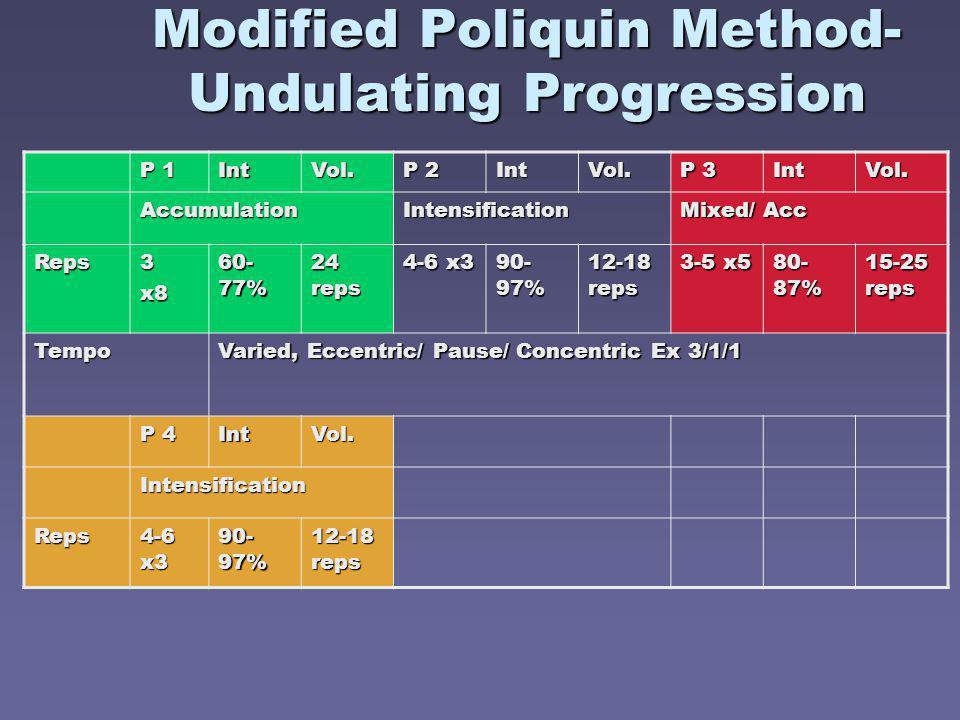 Modified Poliquin Method- Undulating Progression P 1 IntVol. P 2 IntVol. P 3 IntVol. AccumulationIntensification Mixed/ Acc Reps3x8 60- 77% 24 reps 4-