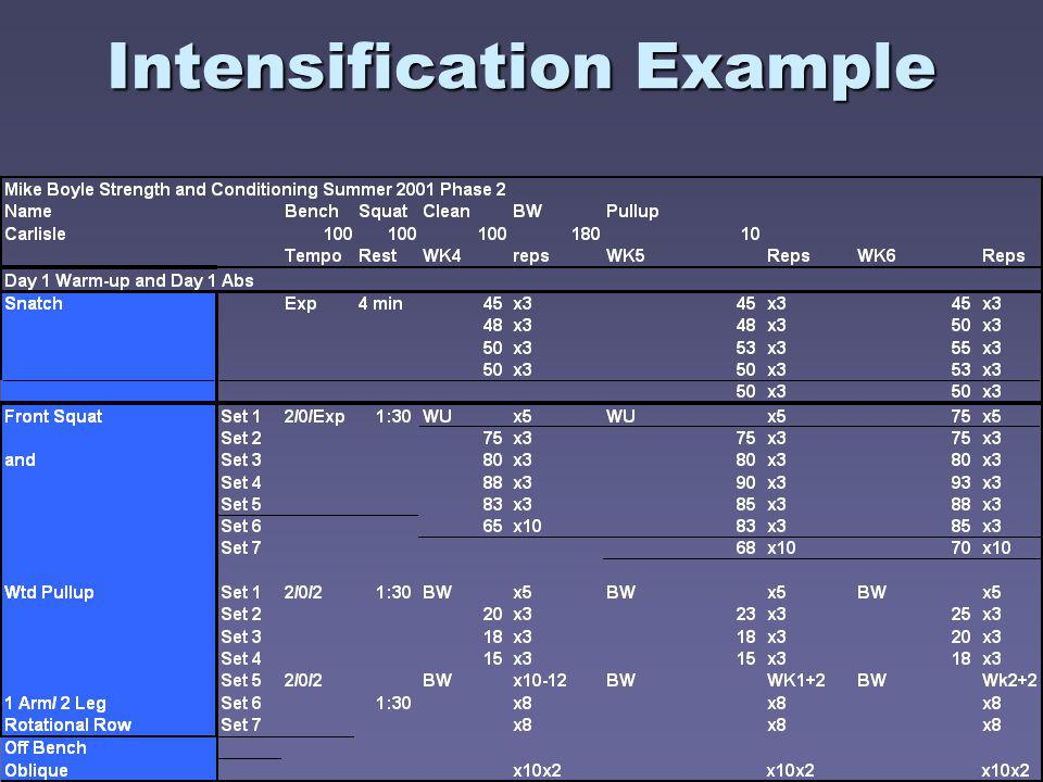 Intensification Example