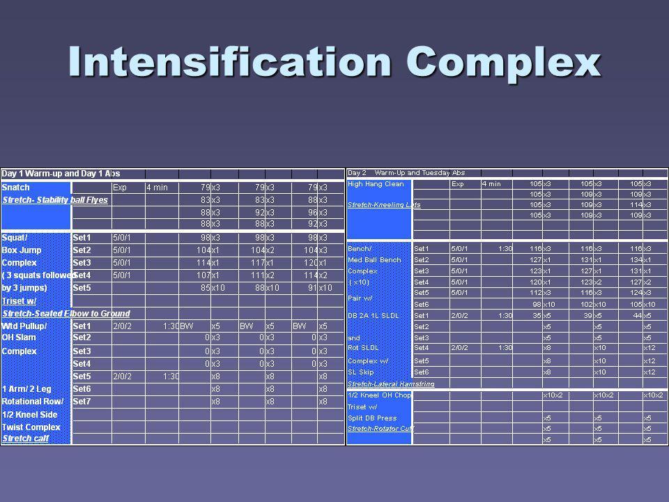 Intensification Complex