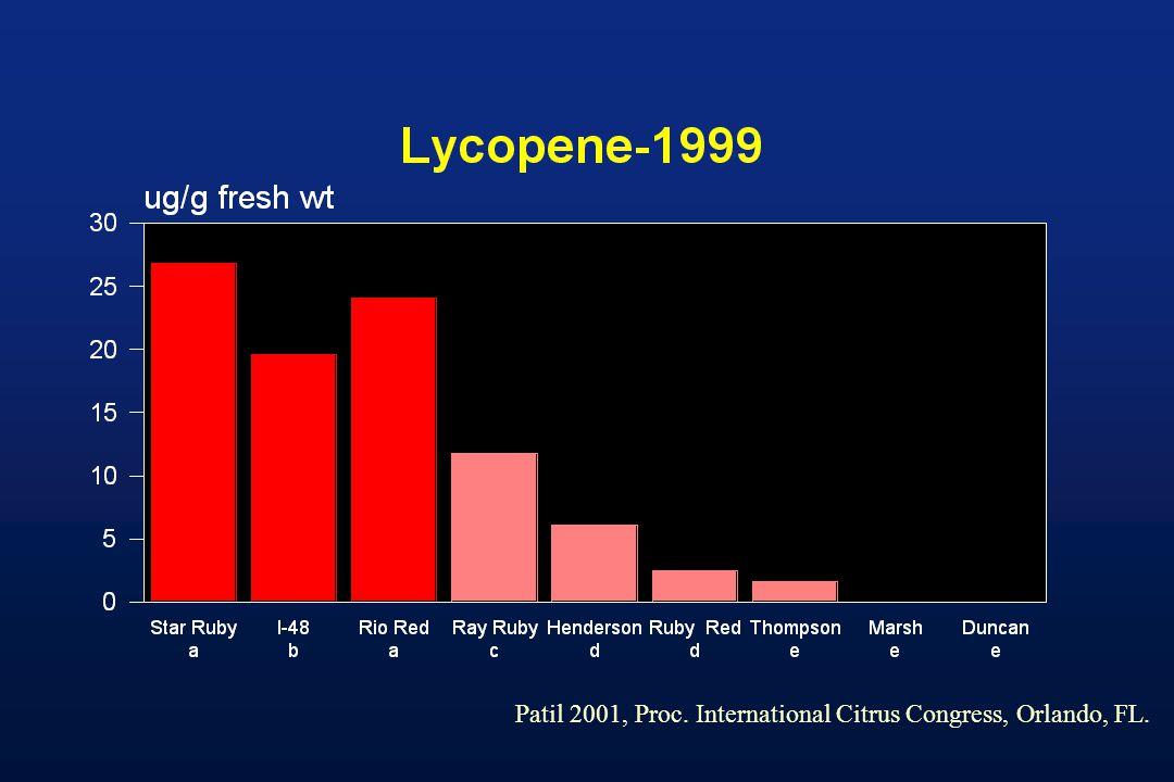 Patil 2001, Proc. International Citrus Congress, Orlando, FL.