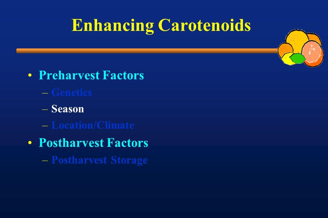 Enhancing Carotenoids Preharvest Factors –Genetics –Season –Location/Climate Postharvest Factors –Postharvest Storage