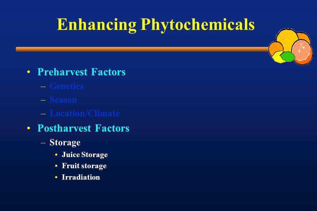 Enhancing Phytochemicals Preharvest Factors –Genetics –Season –Location/Climate Postharvest Factors –Storage Juice Storage Fruit storage Irradiation