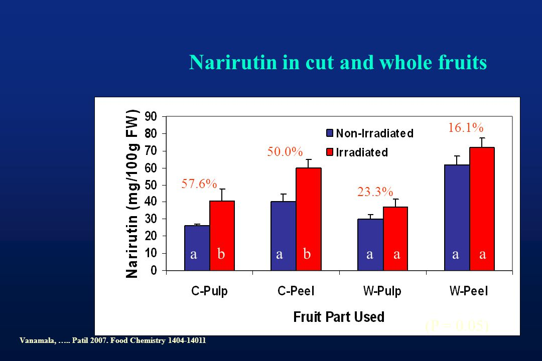 Narirutin in cut and whole fruits 57.6% 50.0% 23.3% 16.1% ab (P = 0.05) abaaaa Vanamala, ….. Patil 2007. Food Chemistry 1404-14011