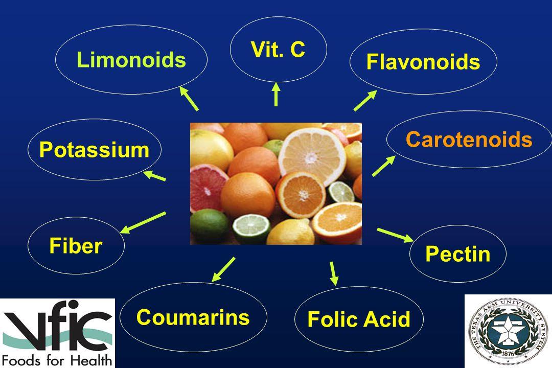 Limonoids Vit. C Folic Acid Pectin Carotenoids Flavonoids Fiber Potassium Coumarins