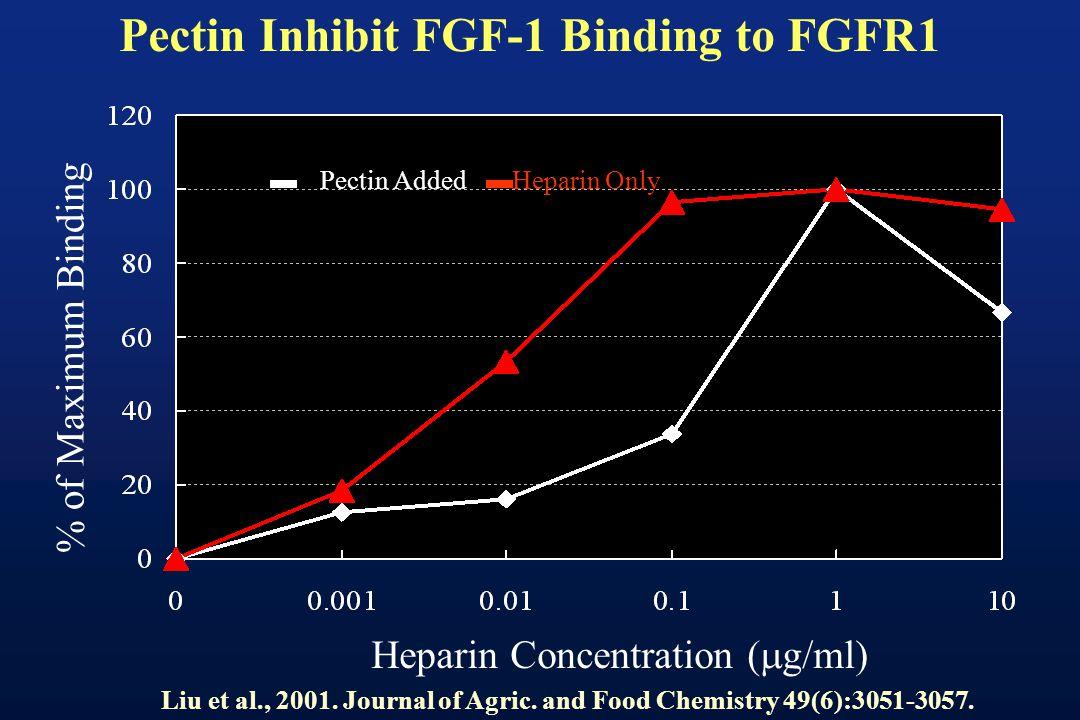 Pectin AddedHeparin Only % of Maximum Binding Heparin Concentration ( g/ml) Pectin Inhibit FGF-1 Binding to FGFR1 Liu et al., 2001.