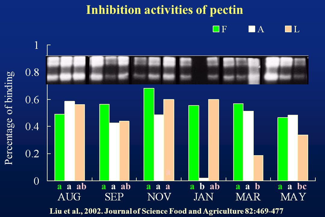 Inhibition activities of pectin Percentage of binding a a a ab a a a aa b aba a ba a bca a ab Liu et al., 2002. Journal of Science Food and Agricultur