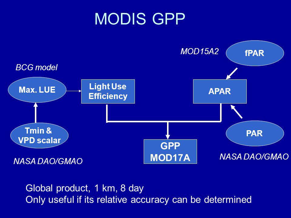 MODIS GPP Tmin & VPD scalar Light Use Efficiency APAR GPP MOD17A Max.