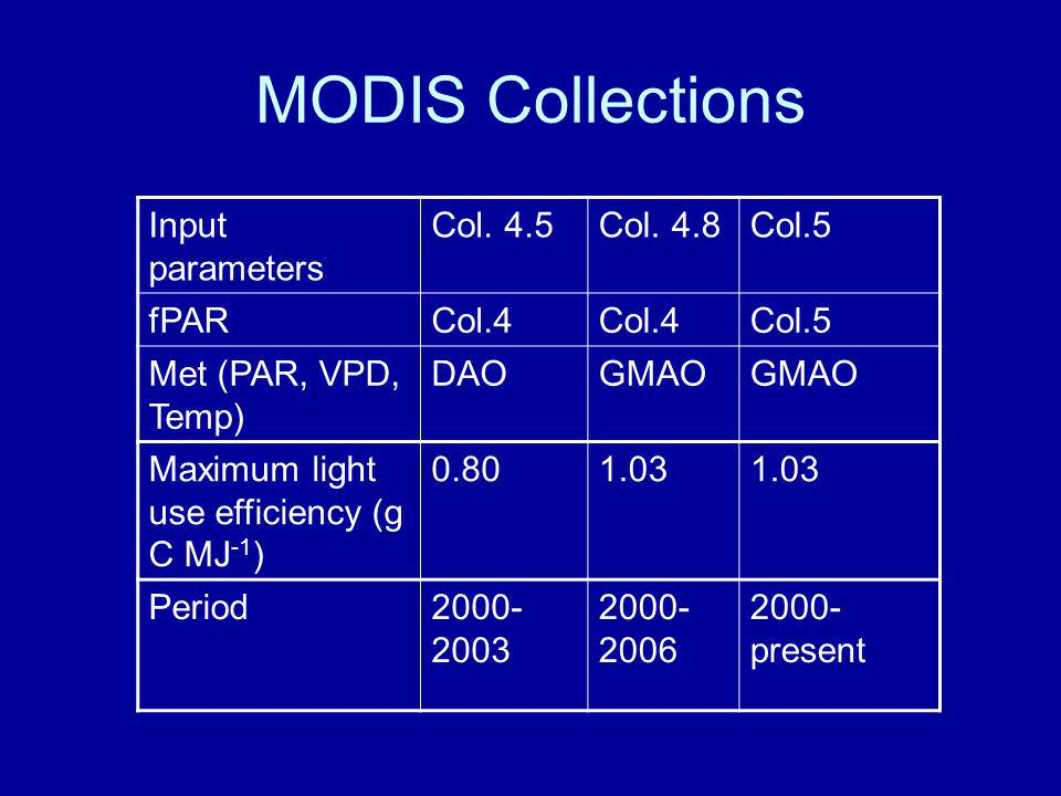 MODIS Collections Input parameters Col. 4.5Col.