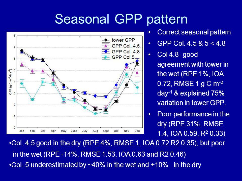 Seasonal GPP pattern Correct seasonal pattern GPP Col. 4.5 & 5 < 4.8 Col 4.8- good agreement with tower in the wet (RPE 1%, IOA 0.72, RMSE 1 g C m -2