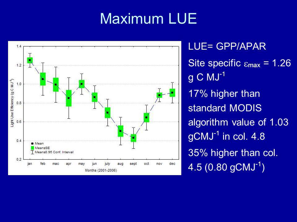 Maximum LUE LUE= GPP/APAR Site specific max = 1.26 g C MJ -1 17% higher than standard MODIS algorithm value of 1.03 gCMJ -1 in col.