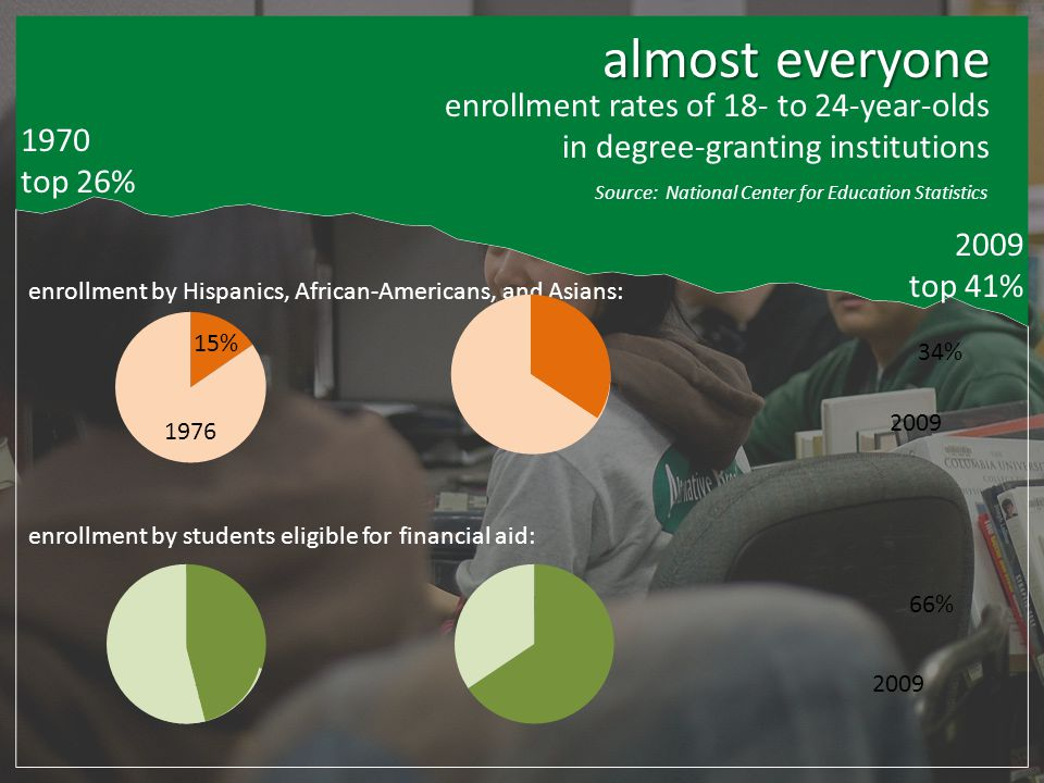 almost everyone 1970 top 26% 2009 top 41% enrollment rates of 18- to 24-year-olds in degree-granting institutions enrollment by Hispanics, African-Americans, and Asians: enrollment by students eligible for financial aid: 15%19% 1976 19902009 34% 30% 1976 46% 1990 2009 66% Source: National Center for Education Statistics