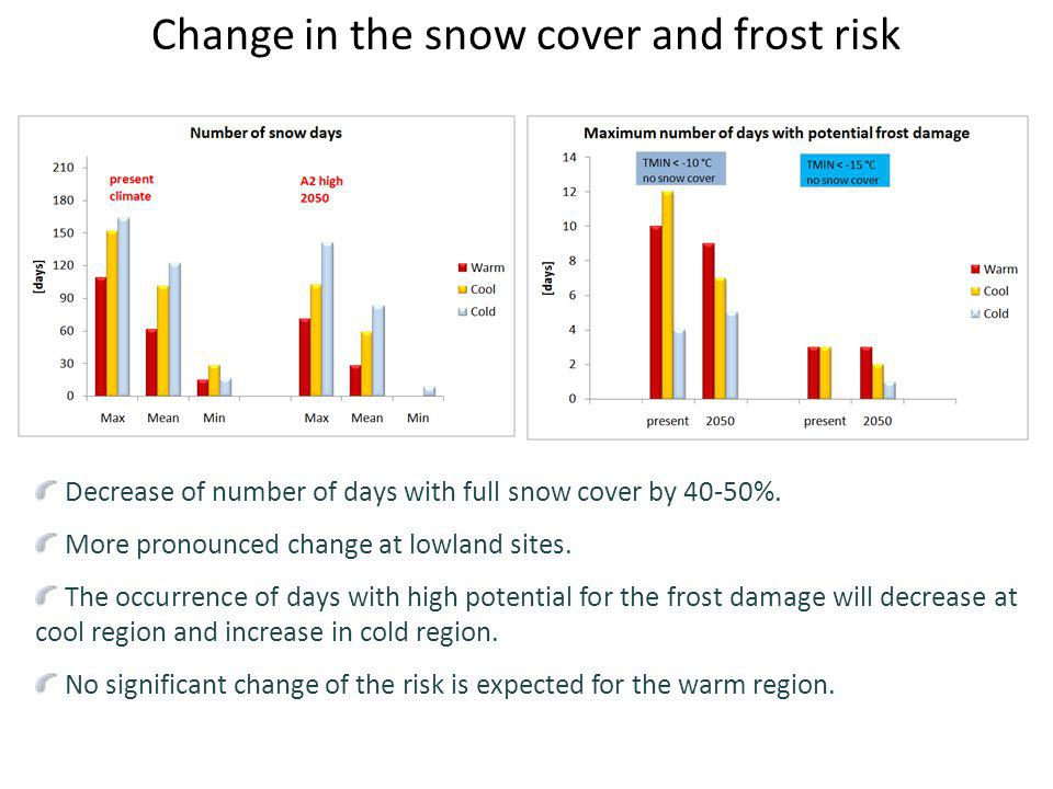 Change in the snow cover and frost risk Decrease of number of days with full snow cover by 40-50%. More pronounced change at lowland sites. The occurr