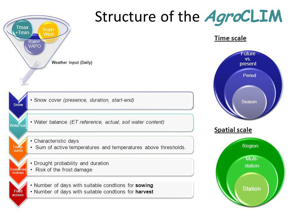 Implementation of AgroCLIM in COST 734 Ideally we will have stations representing all Environmental zones Covering at least 15- 20 countries.