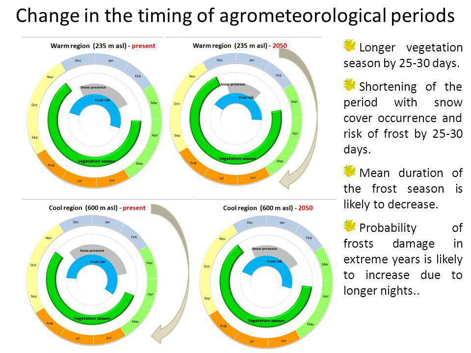 Change in the timing of agrometeorological periods Longer vegetation season by 25-30 days. Shortening of the period with snow cover occurrence and ris