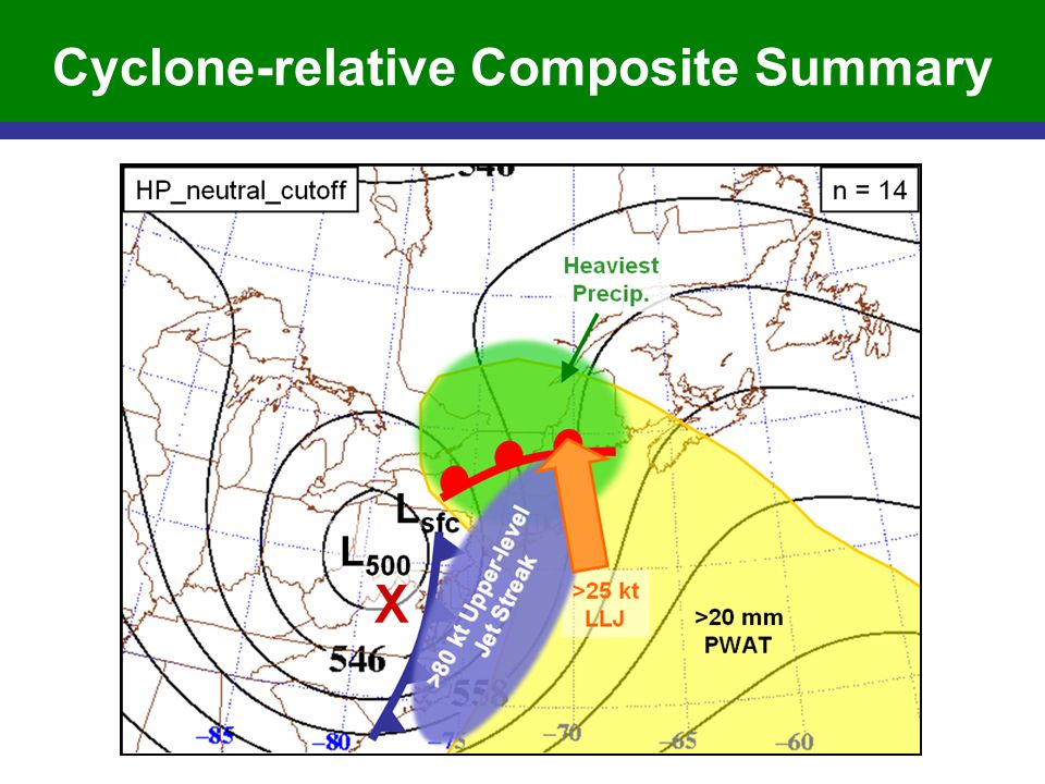 Cyclone-relative Composite Summary