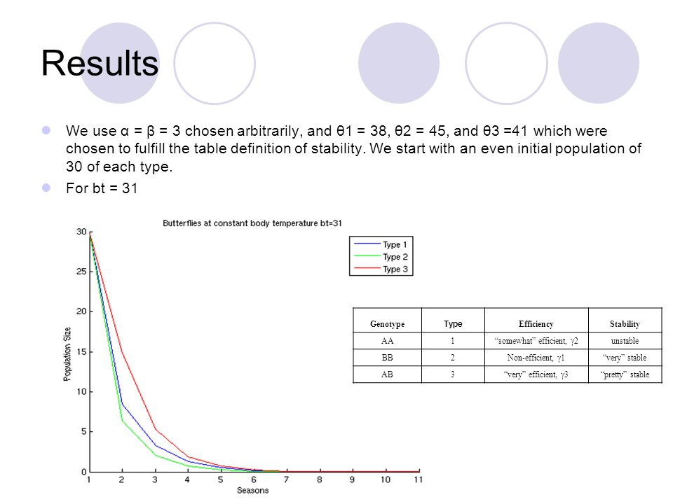 Results We use α = β = 3 chosen arbitrarily, and θ1 = 38, θ2 = 45, and θ3 =41 which were chosen to fulfill the table definition of stability.