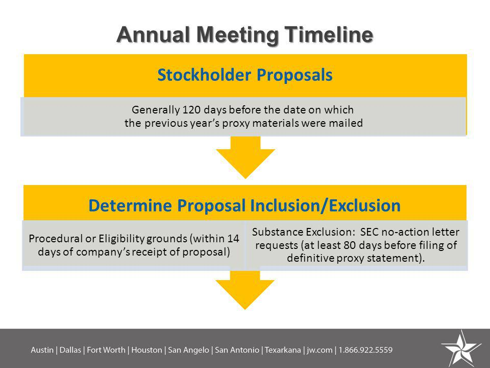 Annual Meeting Timeline Determine Proposal Inclusion/Exclusion Procedural or Eligibility grounds (within 14 days of companys receipt of proposal) Subs