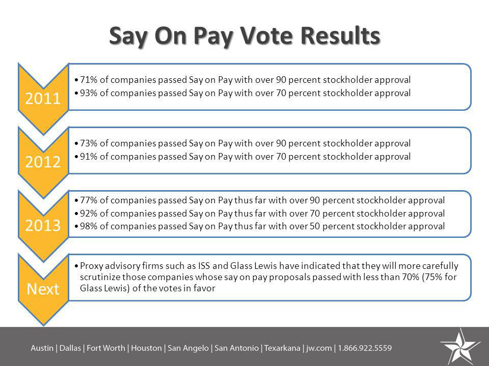 Say On Pay Vote Results 2011 71% of companies passed Say on Pay with over 90 percent stockholder approval 93% of companies passed Say on Pay with over