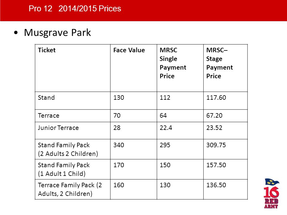 Musgrave Park TicketFace ValueMRSC Single Payment Price MRSC– Stage Payment Price Stand130112117.60 Terrace70 6467.20 Junior Terrace28 22.423.52 Stand Family Pack (2 Adults 2 Children) 340295309.75 Stand Family Pack (1 Adult 1 Child) 170150157.50 Terrace Family Pack (2 Adults, 2 Children) 160 130136.50 Pro 12 2014/2015 Prices