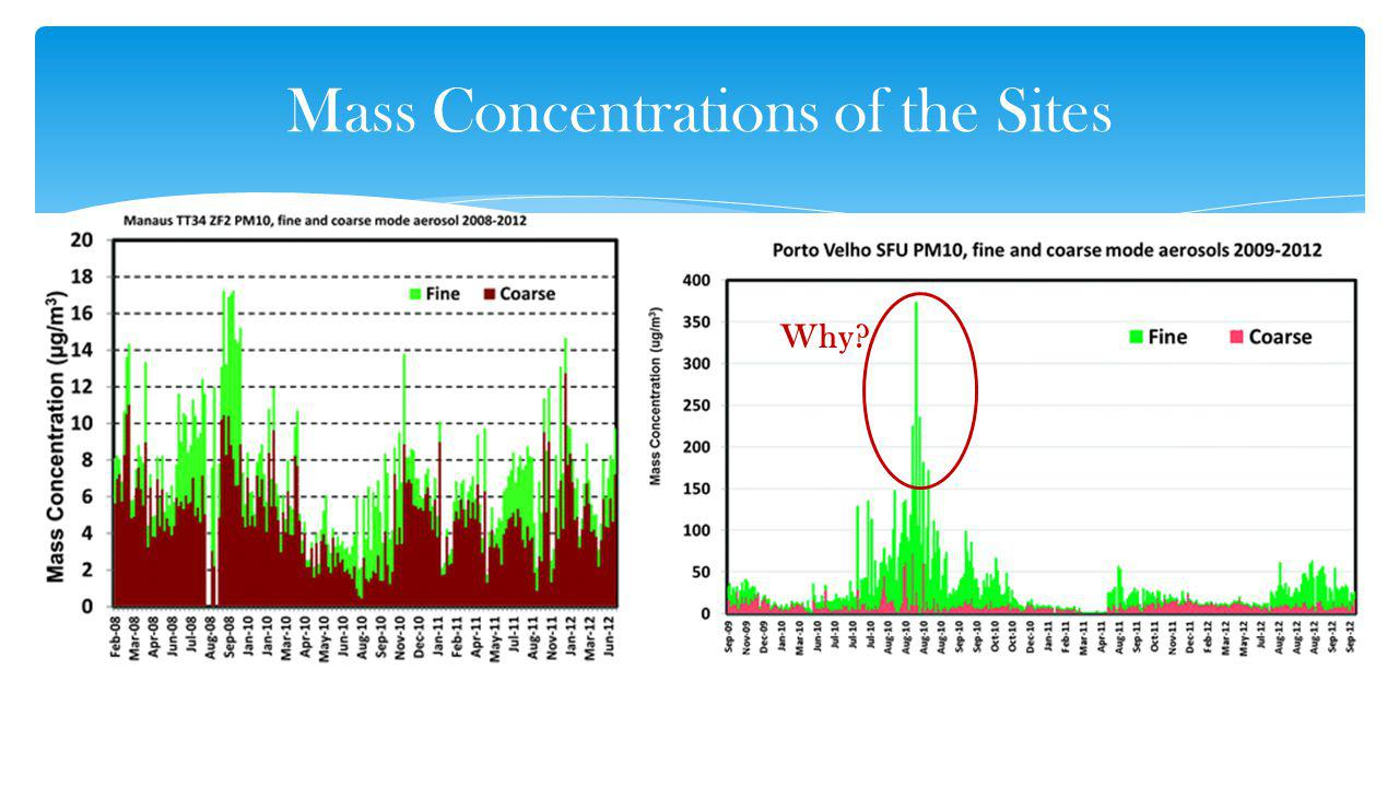 Mass Concentrations of the Sites Why?