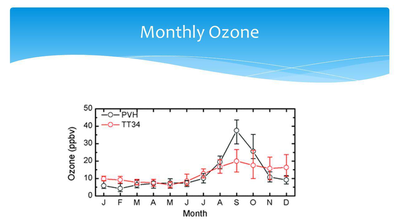 Monthly Ozone