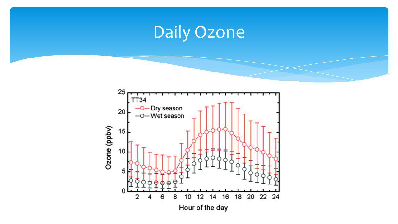 Daily Ozone