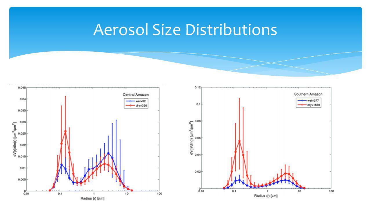 Aerosol Size Distributions