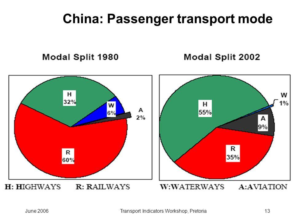 June 2006Transport Indicators Workshop, Pretoria13 China: Passenger transport mode
