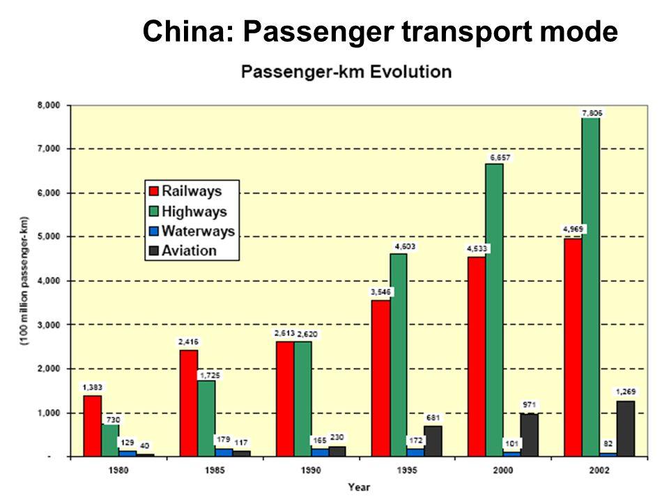 June 2006Transport Indicators Workshop, Pretoria14 China: Passenger transport mode