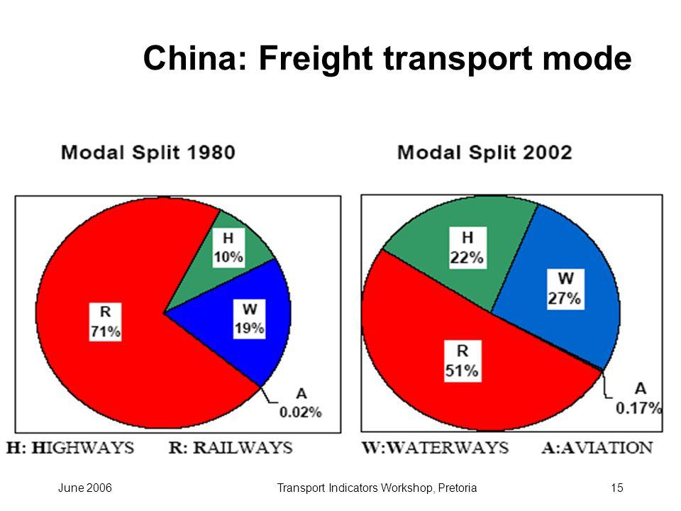 June 2006Transport Indicators Workshop, Pretoria15 China: Freight transport mode