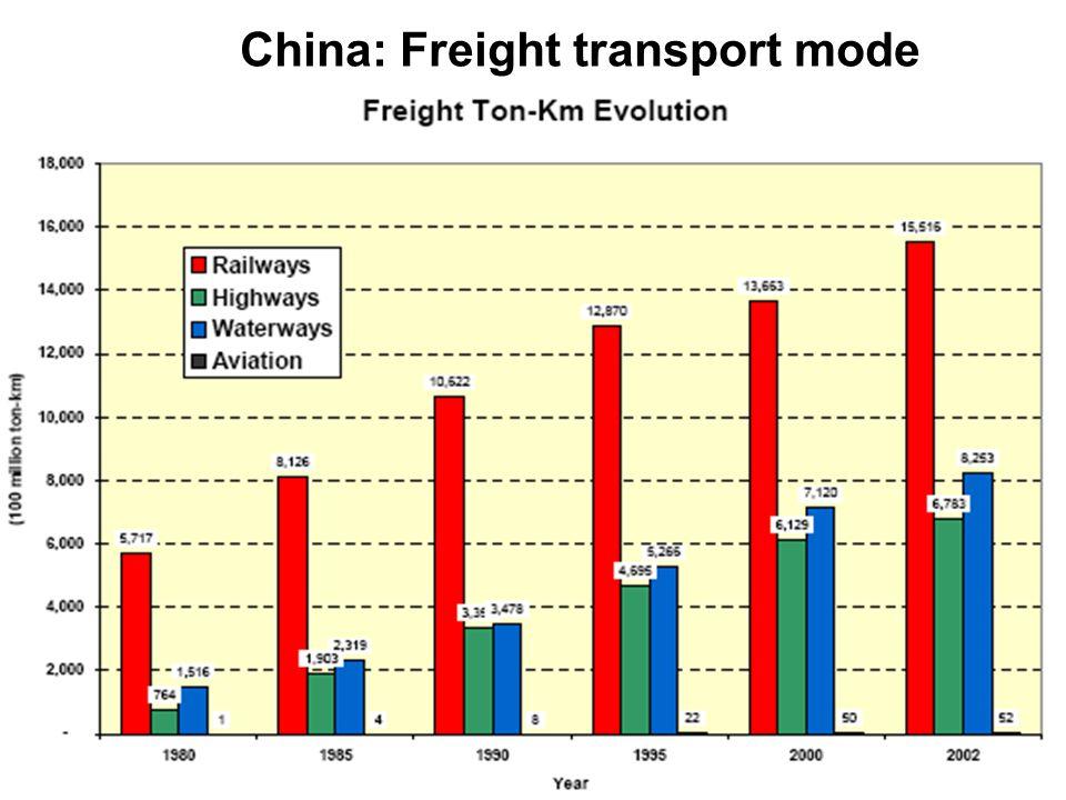 June 2006Transport Indicators Workshop, Pretoria16 China: Freight transport mode
