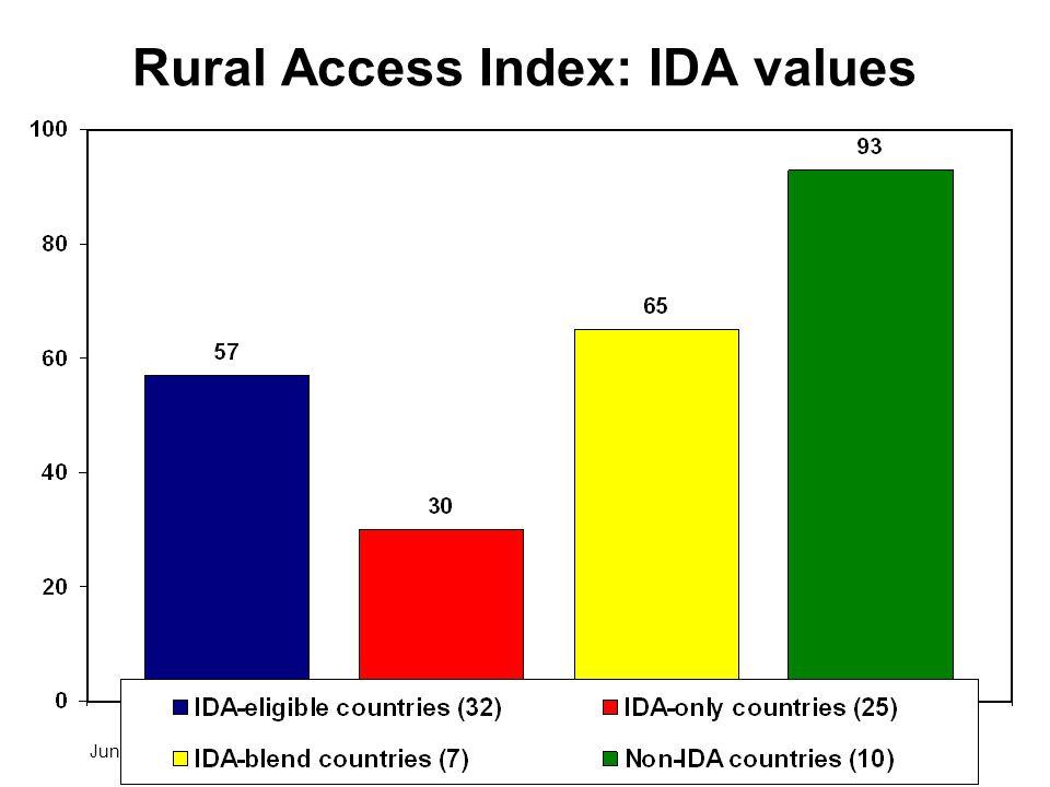 June 2006Transport Indicators Workshop, Pretoria21 Rural Access Index: IDA values