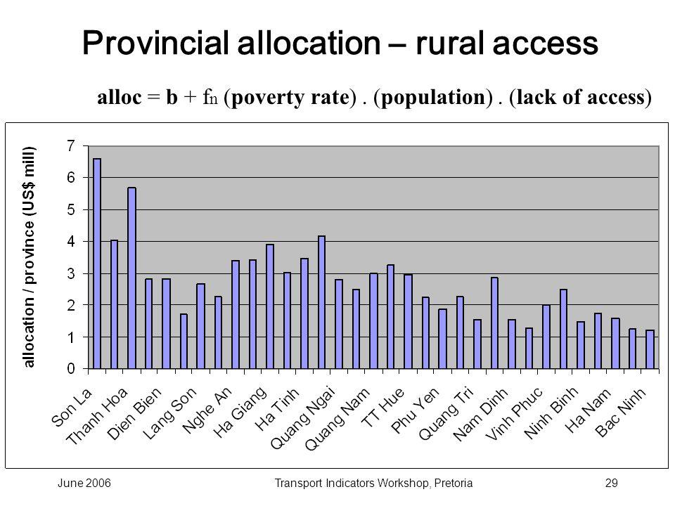 June 2006Transport Indicators Workshop, Pretoria29 Provincial allocation – rural access alloc = b + f n (poverty rate).