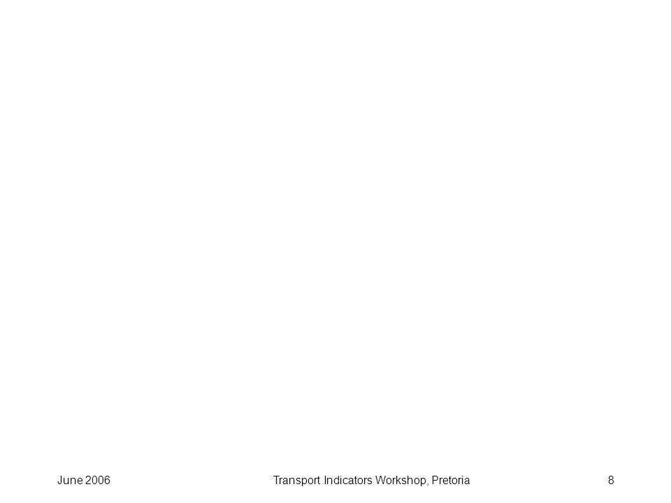 June 2006Transport Indicators Workshop, Pretoria19 Rural Access Index - Africa Benin 32% Burkina Faso 25 Burundi 19 Cameroon 20 Chad 5 Congo DR 26 Ethiopia 17 Ghana 44 Gambia 77 Guinea 22% Kenya 44 Madagascar 25 Malawi 38 Niger 37 Nigeria (8 States) 47 Tanzania 38 - all subject to confirmation wish to work with partners to sustain / update this indicator.