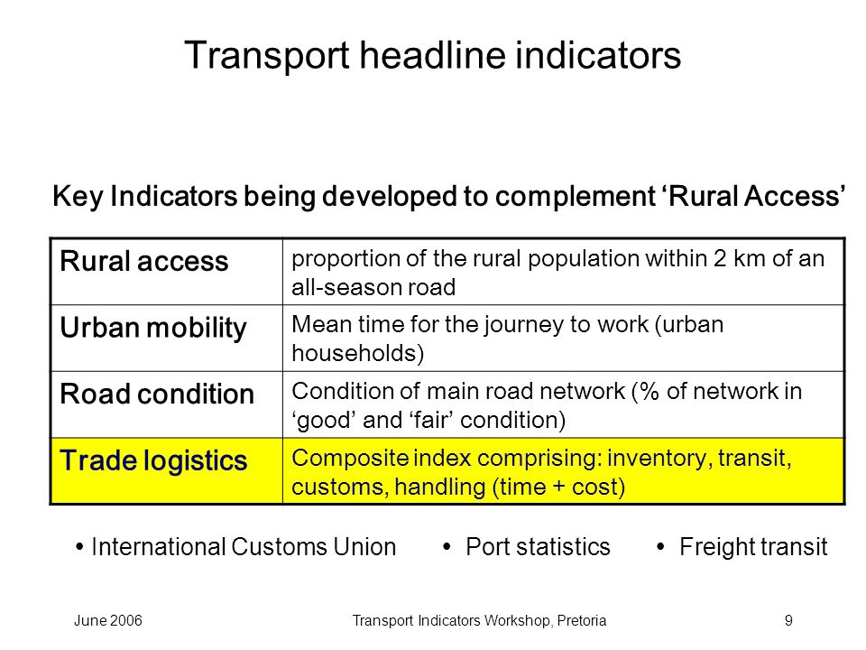 June 2006Transport Indicators Workshop, Pretoria9 Transport headline indicators Rural access proportion of the rural population within 2 km of an all-season road Urban mobility Mean time for the journey to work (urban households) Road condition Condition of main road network (% of network in good and fair condition) Trade logistics Composite index comprising: inventory, transit, customs, handling (time + cost) Key Indicators being developed to complement Rural Access International Customs Union Port statistics Freight transit