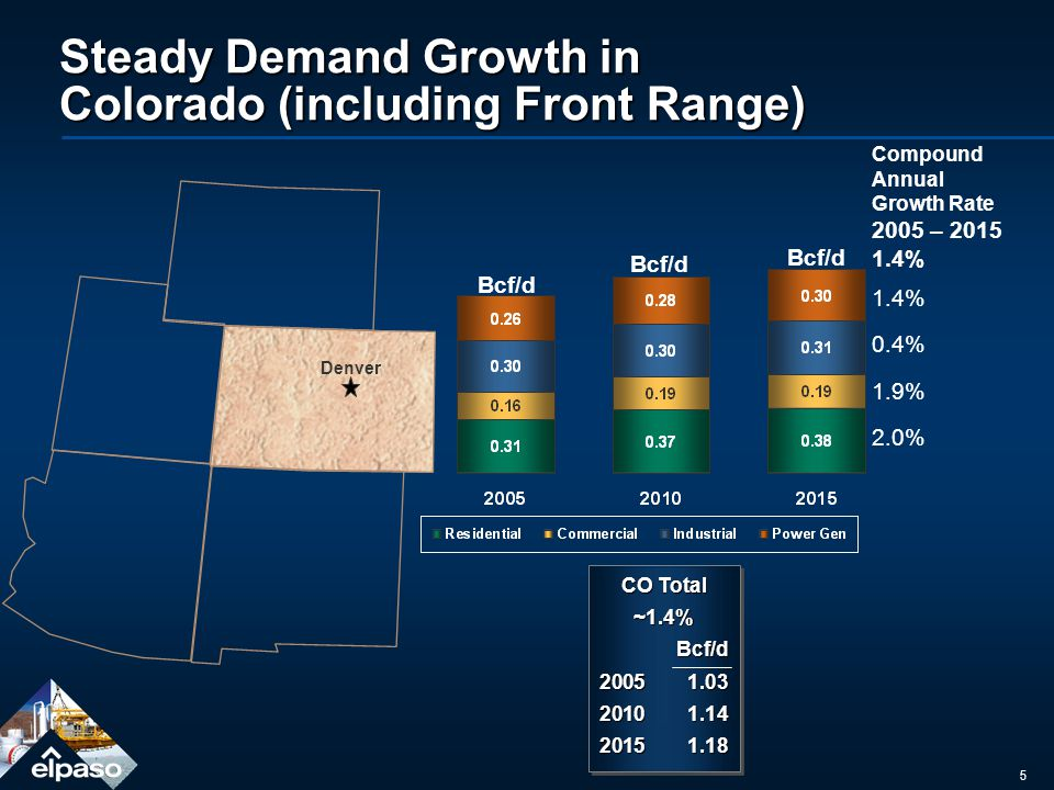5 Steady Demand Growth in Colorado (including Front Range) Compound Annual Growth Rate 2005 – 2015 1.4% 0.4% 1.9% 2.0% Bcf/d CO Total ~1.4%Bcf/d 20051.03 20101.14 20151.18 CO Total ~1.4%Bcf/d 20051.03 20101.14 20151.18 Denver Bcf/d