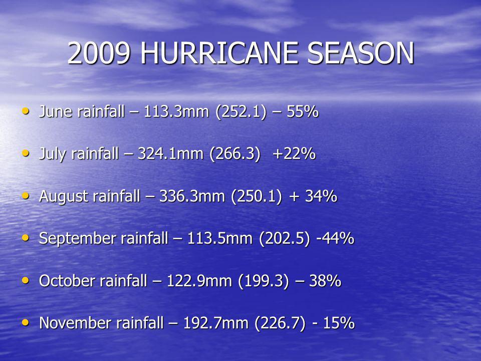 2009 HURRICANE SEASON June rainfall – 113.3mm (252.1) – 55% June rainfall – 113.3mm (252.1) – 55% July rainfall – 324.1mm (266.3) +22% July rainfall – 324.1mm (266.3) +22% August rainfall – 336.3mm (250.1) + 34% August rainfall – 336.3mm (250.1) + 34% September rainfall – 113.5mm (202.5) -44% September rainfall – 113.5mm (202.5) -44% October rainfall – 122.9mm (199.3) – 38% October rainfall – 122.9mm (199.3) – 38% November rainfall – 192.7mm (226.7) - 15% November rainfall – 192.7mm (226.7) - 15%