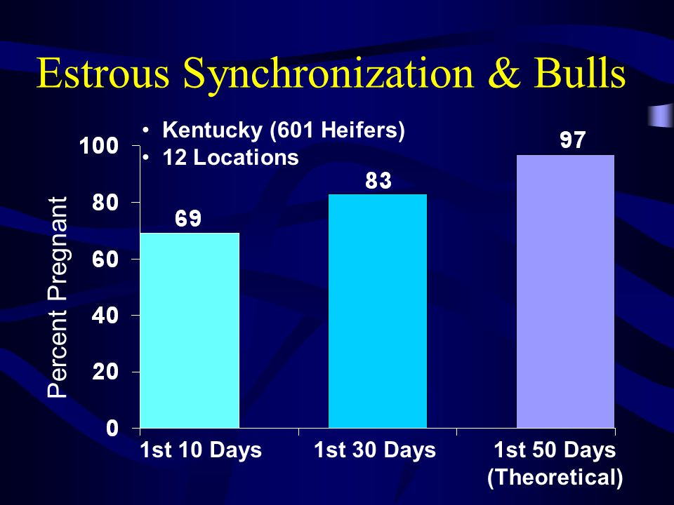 Check heat & AI Estrous Synchronization with AI or Natural Service for Heifers Day Feed MGA (.5 mg/d) PGF $ Day Feed MGA (.5 mg/d) $ 1.00 Synchronized heats 43 Subfertile Estrus Subfertile Estrus Synchronized heats Turn in Bulls 27