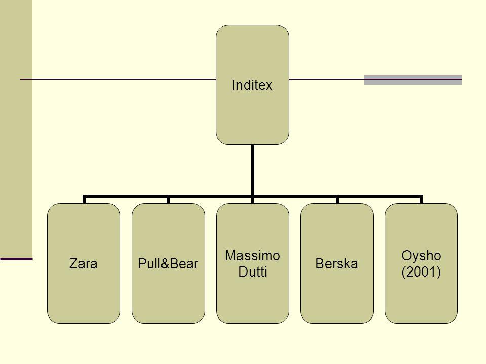 Inditex ZaraPull&Bear Massimo Dutti Berska Oysho (2001)