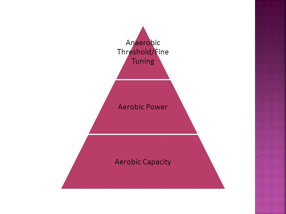 Anaerobic Threshold/Fine Tuning Aerobic Power Aerobic Capacity
