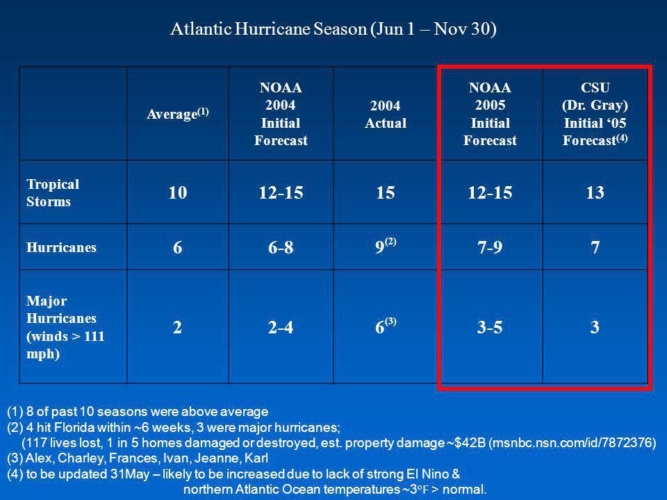 Average (1) NOAA 2004 Initial Forecast 2004 Actual NOAA 2005 Initial Forecast CSU (Dr.