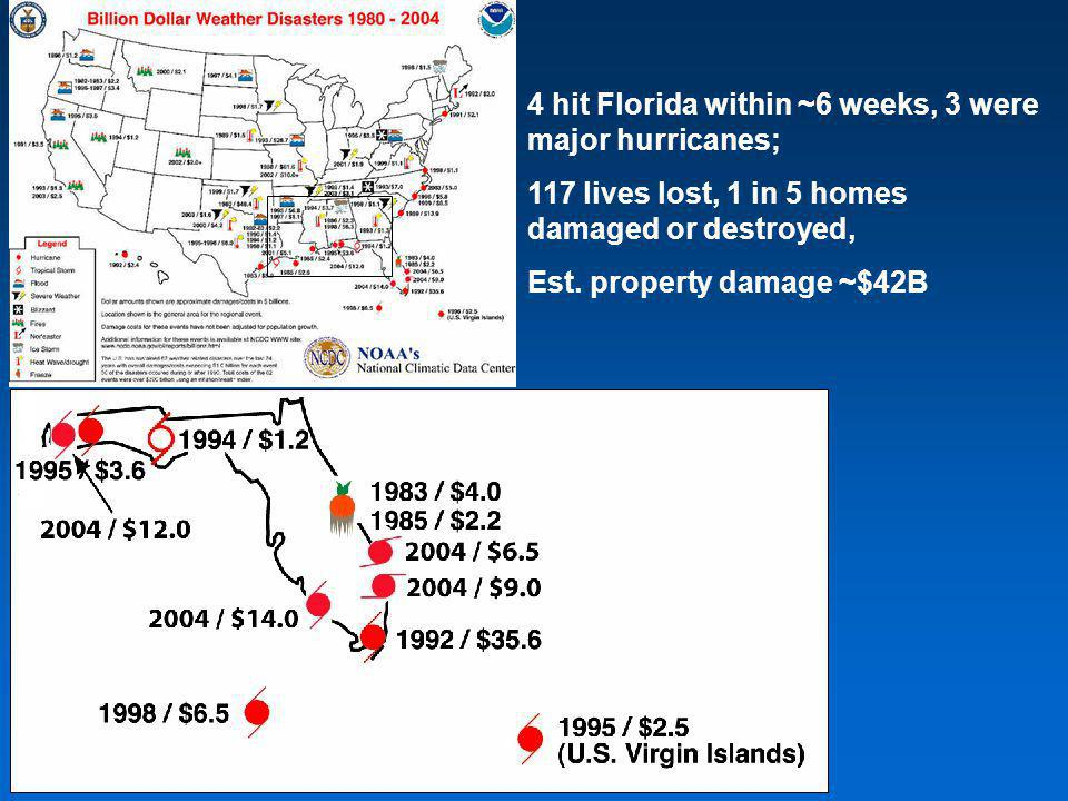 4 hit Florida within ~6 weeks, 3 were major hurricanes; 117 lives lost, 1 in 5 homes damaged or destroyed, Est. property damage ~$42B