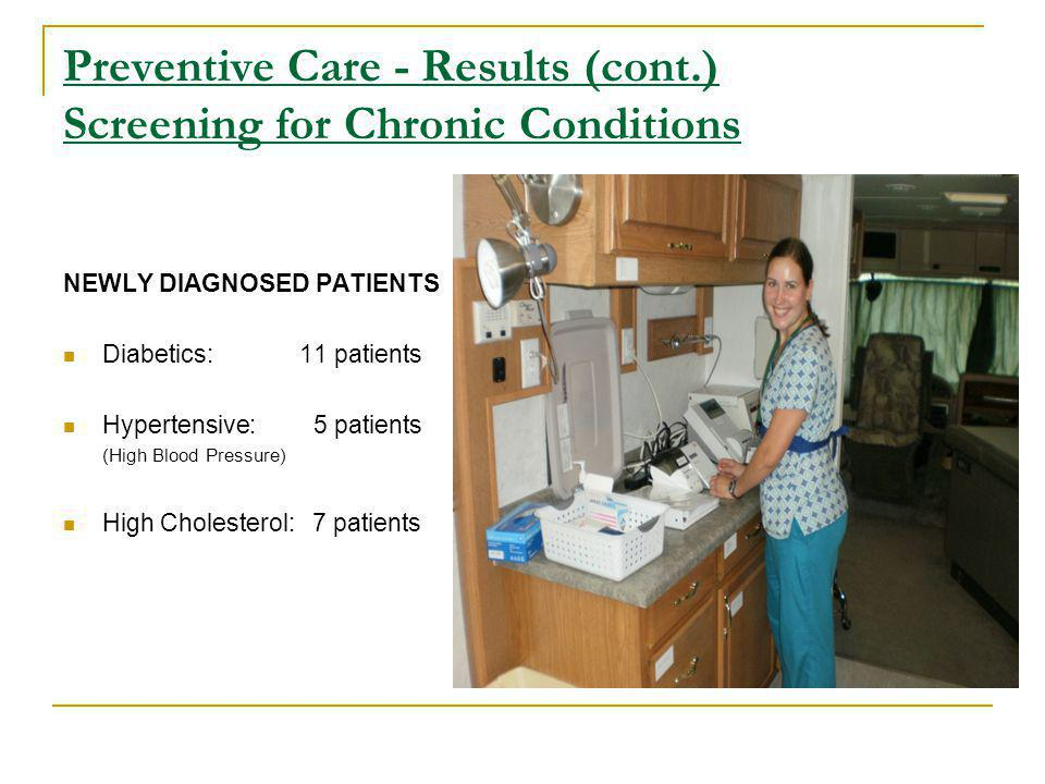 Preventive Care - Results (cont.) Screening for Chronic Conditions NEWLY DIAGNOSED PATIENTS Diabetics: 11 patients Hypertensive: 5 patients (High Blood Pressure) High Cholesterol: 7 patients