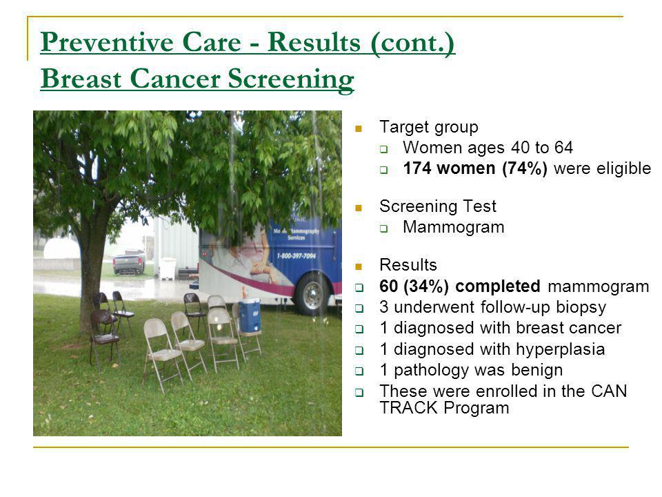 Preventive Care - Results (cont.) Breast Cancer Screening Target group Women ages 40 to women (74%) were eligible Screening Test Mammogram Results 60 (34%) completed mammogram 3 underwent follow-up biopsy 1 diagnosed with breast cancer 1 diagnosed with hyperplasia 1 pathology was benign These were enrolled in the CAN TRACK Program