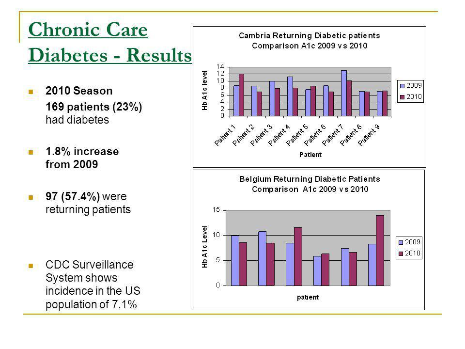 Chronic Care Diabetes - Results 2010 Season 169 patients (23%) had diabetes 1.8% increase from (57.4%) were returning patients CDC Surveillance System shows incidence in the US population of 7.1%