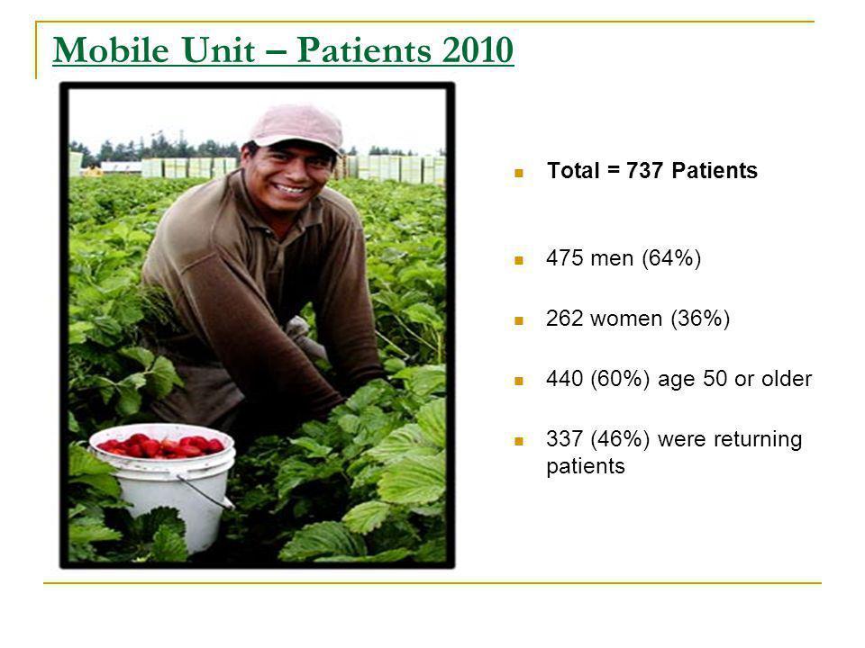 Mobile Unit – Patients 2010 Total = 737 Patients 475 men (64%) 262 women (36%) 440 (60%) age 50 or older 337 (46%) were returning patients