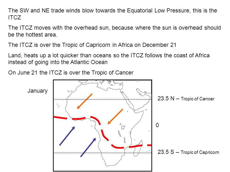 The SW and NE trade winds blow towards the Equatorial Low Pressure, this is the ITCZ The ITCZ moves with the overhead sun, because where the sun is ov