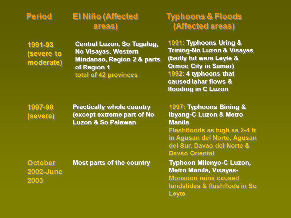 Period El Niño (Affected areas) Typhoons & Floods (Affected areas) 1997-98 (severe) Practically whole country (except extreme part of No Luzon & So Palawan 1997: Typhoons Bining & Ibyang-C Luzon & Metro Manila Flashfloods as high as 2-4 ft in Agusan del Norte, Agusan del Sur, Davao del Norte & Davao Oriental October 2002-June 2003 Most parts of the country Typhoon Milenyo-C Luzon, Metro Manila, Visayas- Monsoon rains caused landslides & flashflods in So Leyte 1991-93 (severe to moderate) Central Luzon, So Tagalog, No Visayas, Western Mindanao, Region 2 & parts of Region 1 total of 42 provinces 1991: Typhoons Uring & Trining-No Luzon & Visayas (badly hit were Leyte & Ormoc City in Samar) 1992: 4 typhoons that caused lahar flows & flooding in C Luzon