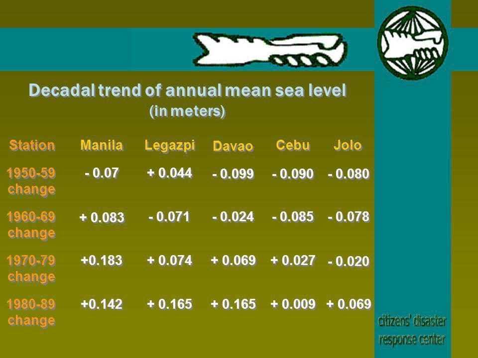 Decadal trend of annual mean sea level (in meters) Station 1950-59 change 1960-69 change 1970-79 change 1980-89 change Manila Legazpi Davao Cebu Jolo - 0.07 + 0.083 +0.183 +0.142 + 0.044 - 0.071 + 0.074 + 0.165 - 0.099 - 0.024 + 0.069 + 0.165 - 0.090 - 0.085 + 0.027 + 0.009 - 0.080 - 0.078 - 0.020 + 0.069