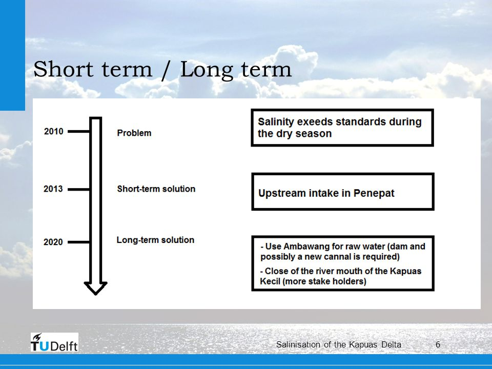 6 Salinisation of the Kapuas Delta Short term / Long term